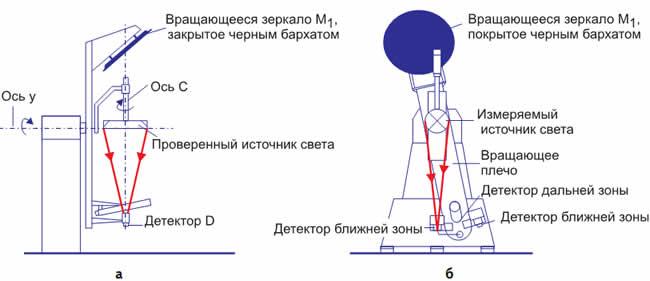 Схематичный чертеж: а) вид сбоку; б) обычный вид, измерение в ближней зоне