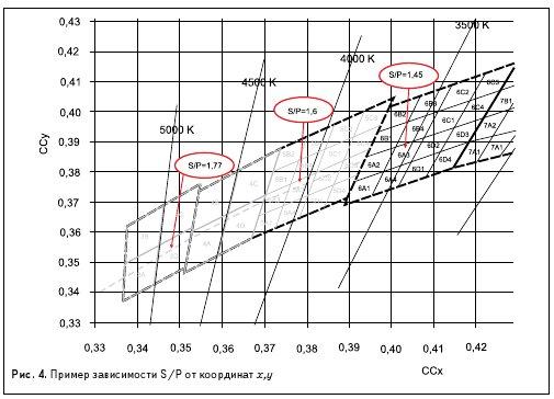Рис. 4. Пример зависимости S/P от координат x,у