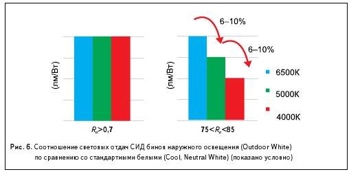 Рис. 6. Соотношение световых отдач СИД бинов наружного освещения (Outdoor White) по сравнению со стандартными белыми (Cool, Neutral White) (показано условно)