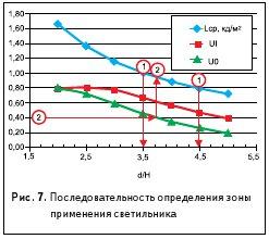 Рис. 7. Последовательность определения зоны применения светильника
