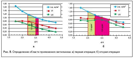 Рис. 8. Определение области применения светильника: а) первая итерация; б) вторая итерация
