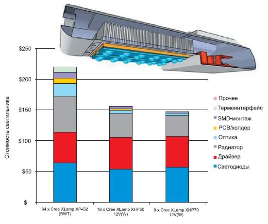 Пример структуры себестоимости компонентов дляуличного светодиодного светильника