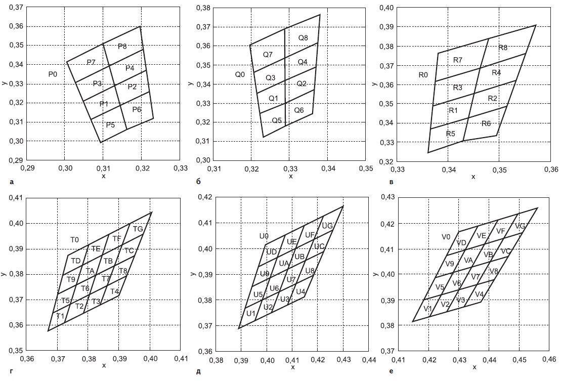 Цветовые координаты X, Y на диаграммах CIE