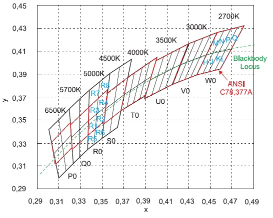 Цветовые координаты приборов серии V-AC (Blackbody Locus— линия черного тела)