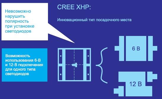 Схема концепции топологии СД серии XHP компании Cree
