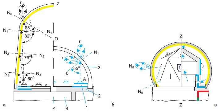 Фрагменты меридионального сечения ламп со схемами хода лучей и отмеченными зонами теплообмена