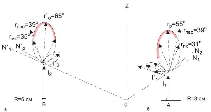 Схема хода осевых лучей СД и потери рассеянного света в стенках колб 6-10 см из ПК+люминофор (красным цветом отмечены зоны потерянного света)