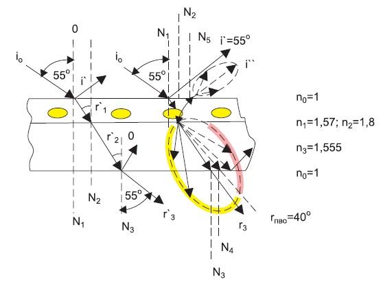 Схема прохождения, отражения, преломления и рассеяния света в слоях колбы СД-лампы