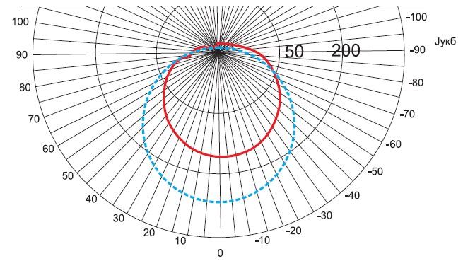 Диаграмма распределения силы света лампы GI091