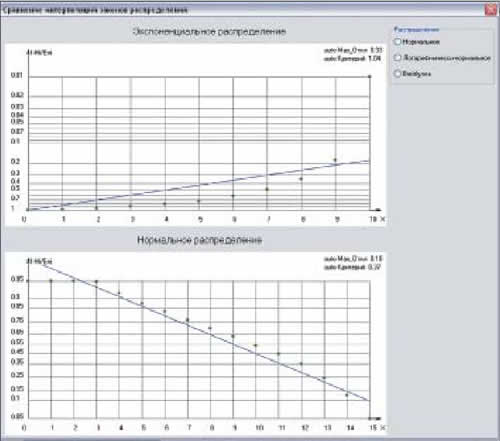 Окно для сравнения результатов автоматической интерполяции данных (как видно, интерполяция нормальным распределением удовлетворяет критерию Колмогорова)