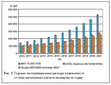 Рис. 3. Годовые эксплуатационные расходы в зависимости от типа светильника в расчете на квартал по годам