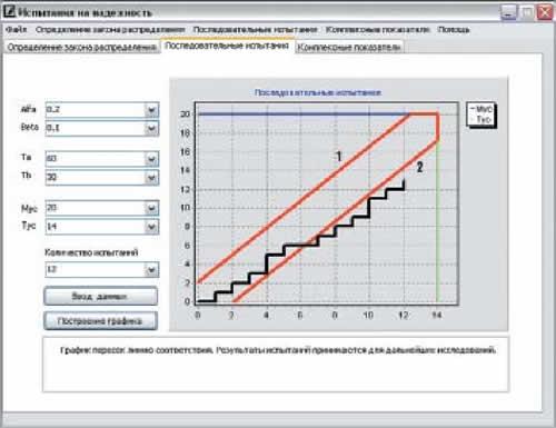 Проверка достаточности данных хронометража последовательным методом: 1 — линия несоответствия; 2 — линия соответствия