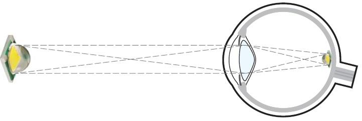 Оптическая система глаза строит насетчатке изображение яркого объекта