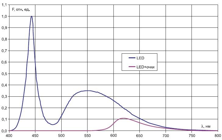 Спектр светодиода XM-L холодного белого света и спектр этого же светодиода притех же условиях