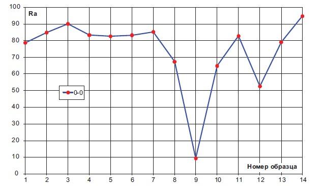 Измеренная диаграмма значений индексов цветопередачи светодиода LM561B-5630