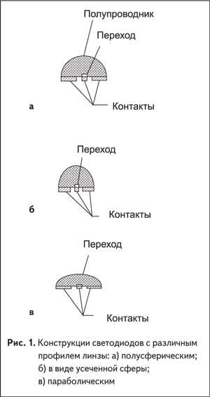 Конструкции светодиодов с различным профилем линзы: полусферическим; в виде усеченной сферы; параболическим