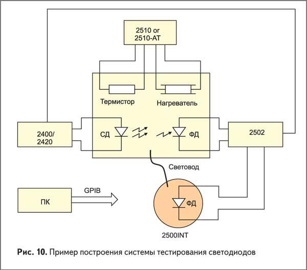 Пример построения системы тестирования светодиодов