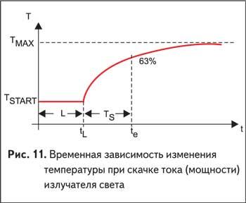 Временная зависимость изменения температуры при скачке тока (мощности) излучателя света