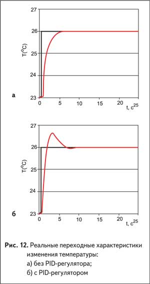 Реальные переходные характеристики изменения температуры: без PID-регулятора и с PID-регулятором