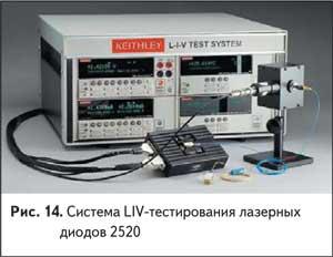 Система LIV-тестирования лазерных диодов 2520