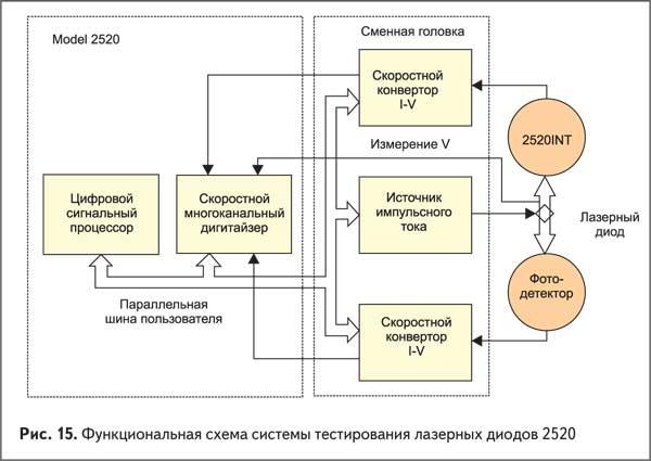 Функциональная схема системы тестирования лазерных диодов 2520