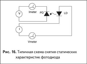 Типичная схема снятия статических характеристик фотодиода