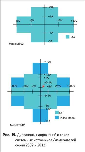 Диапазоны напряжений и токов системных источников/измерителей серий 2602 и 2612