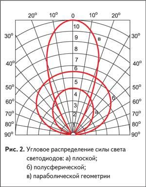 Угловое распределение силы света светодиодов: плоской; полусферической; параболической геометрии