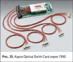 Карта Optical Swith Card серии 7090