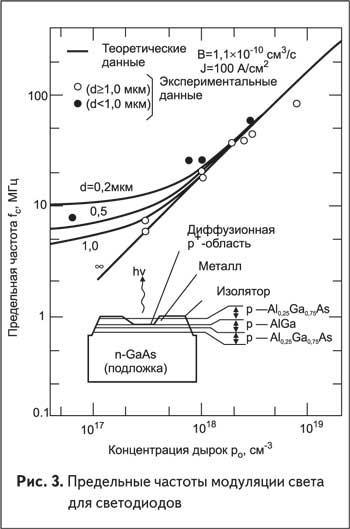 Предельные частоты модуляции света для светодиодов