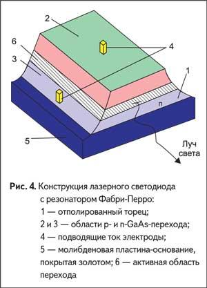 Конструкция лазерного светодиода с резонатором Фабри-Перро