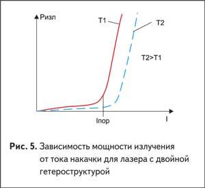 Зависимость мощности излучения от тока накачки для лазера с двойной гетероструктурой