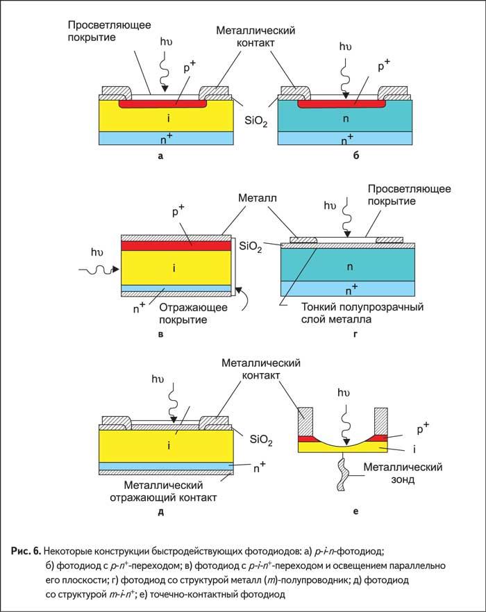 конструкции быстродействующих фотодиодов