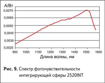 Спектр фоточувствительности интегрирующей сферы 2520INT