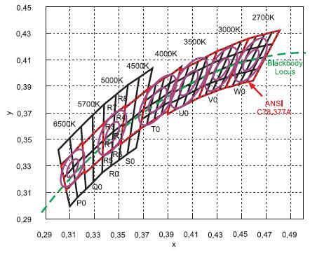 График цветовых координат
