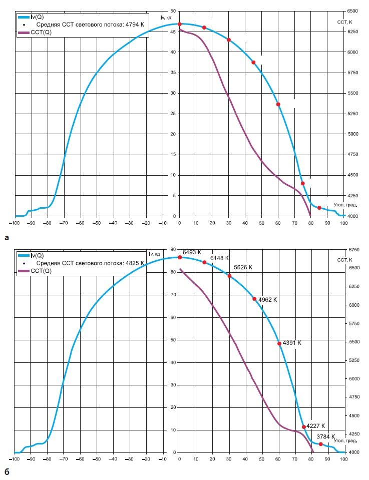 Зависимость коррелированной цветовой температуры отугла излучения