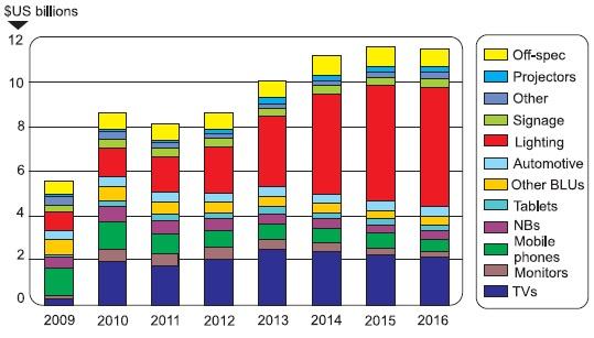 Динамика роста рынка закорпусированных GaN LED дляразличных применений в 2009–2016 гг