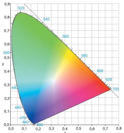 2D-диаграмма цветности CIE 1931