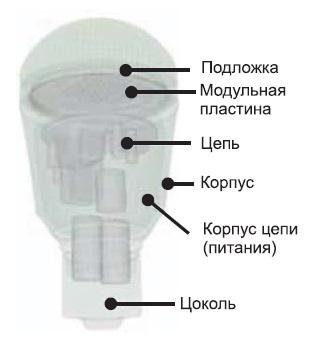 Моделирование светодиодной лампы