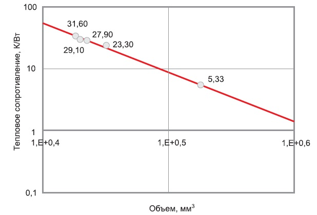 Зависимость между тепловым сопротивлением и внутренним объемом