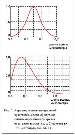 Рис. 1. Характеристика спектральной чувствительности: а) матрица, оптимизированная по кривой чувствительности глаза; б) некоторых ПЗС-матриц фирмы SONY