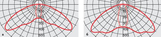 Диаграммы светильников сразными типами линз