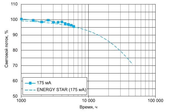 График деградации светодиодов серии ML-E