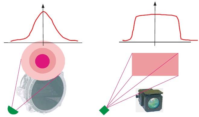 Характер распределения излучения в пятне подсветки