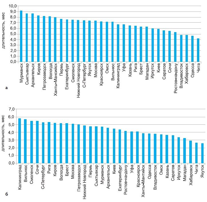 Продолжительность наличия осадков для различных городов  в разные периоды