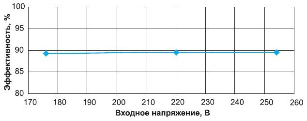 Зависимость эффективности от входного напряжения 20-Вт LED-драйвера в УИП