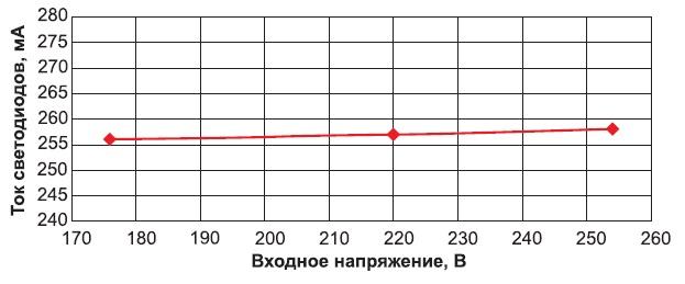 Зависимость тока светодиодов от входного напряжения 20-Вт LED-драйвера в УИП