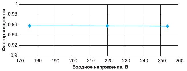 Зависимость фактора мощности от входного напряжения 20-Вт LED-драйвера в УИП