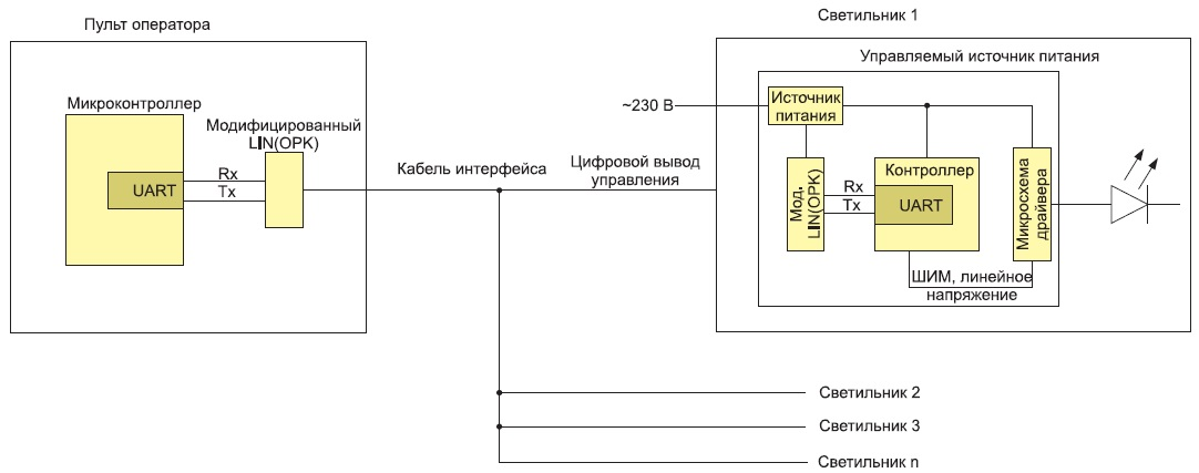 Структурная схема системы индивидуального управления светодиодными светильниками