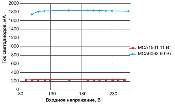 Зависимость тока светодиодов от входного напряжения изолированных LED-драйверов мощностью 11 и 60 Вт